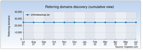 Referring domains for onlinebackup.se by Majestic Seo