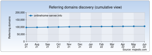Referring domains for onlinehome-server.info by Majestic Seo