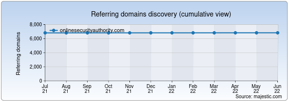 Referring domains for onlinesecurityauthority.com by Majestic Seo