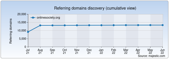Referring domains for onlinesociety.org by Majestic Seo