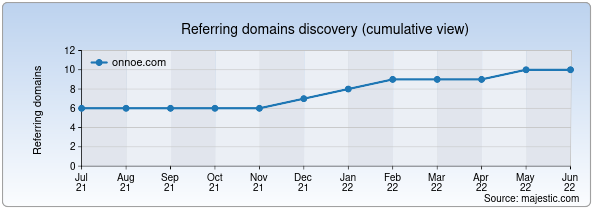 Referring domains for onnoe.com by Majestic Seo