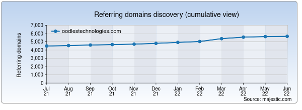 Referring domains for oodlestechnologies.com by Majestic Seo