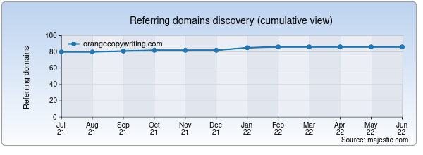 Referring domains for orangecopywriting.com by Majestic Seo