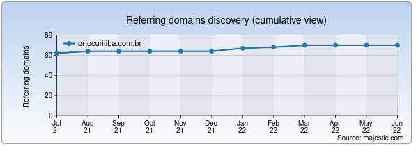 Referring domains for ortocuritiba.com.br by Majestic Seo