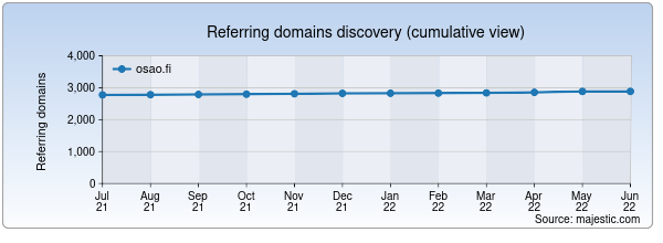 Referring domains for osao.fi by Majestic Seo