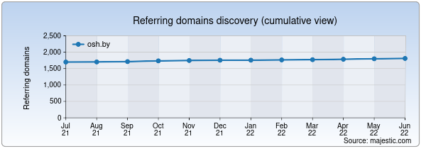 Referring domains for osh.by by Majestic Seo
