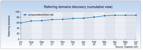 Referring domains for ourgranddominion.net by Majestic Seo