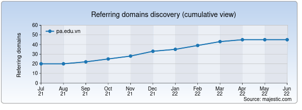 Referring domains for pa.edu.vn by Majestic Seo