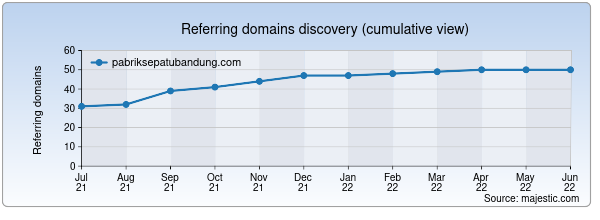 Referring domains for pabriksepatubandung.com by Majestic Seo
