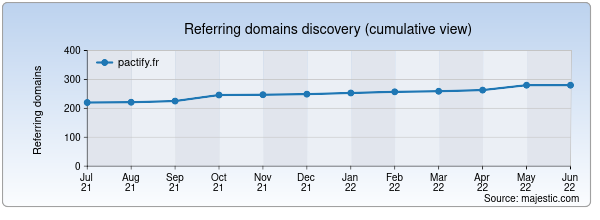 Referring domains for pactify.fr by Majestic Seo