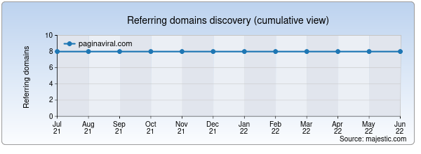 Referring domains for paginaviral.com by Majestic Seo