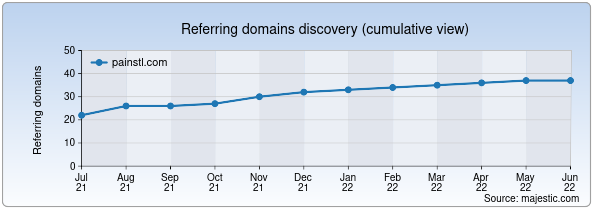 Referring domains for painstl.com by Majestic Seo