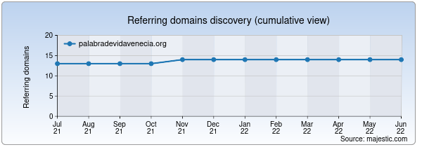 Referring domains for palabradevidavenecia.org by Majestic Seo