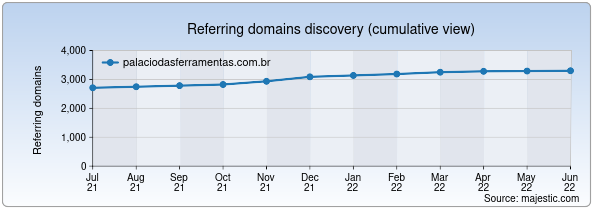 Referring domains for palaciodasferramentas.com.br by Majestic Seo