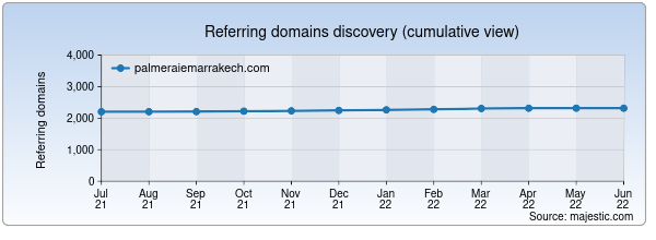 Referring domains for palmeraiemarrakech.com by Majestic Seo