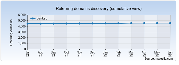 Referring domains for pant.su by Majestic Seo