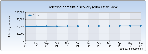 Referring domains for partweb.1c.ru by Majestic Seo
