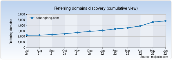 Referring domains for pasanglang.com by Majestic Seo