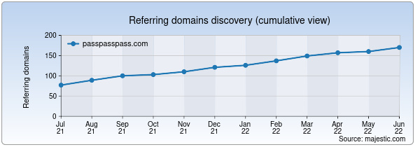 Referring domains for passpasspass.com by Majestic Seo