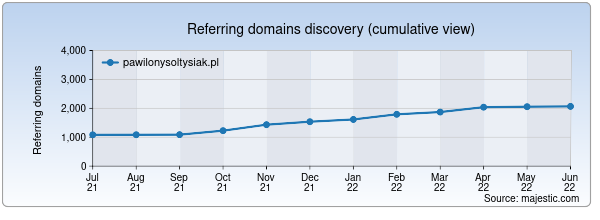 Referring domains for pawilonysoltysiak.pl by Majestic Seo