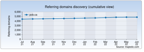 Referring domains for pcb.ca by Majestic Seo