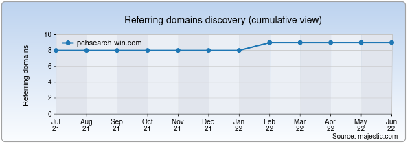 Referring domains for pchsearch-win.com by Majestic Seo