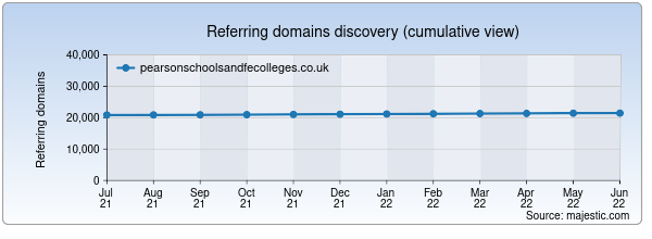 Referring domains for pearsonschoolsandfecolleges.co.uk by Majestic Seo
