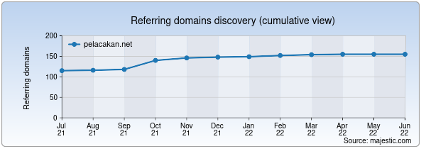 Referring domains for pelacakan.net by Majestic Seo