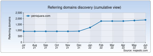 Referring domains for penisjuara.com by Majestic Seo