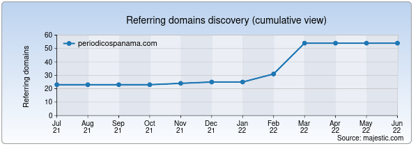 Referring domains for periodicospanama.com by Majestic Seo