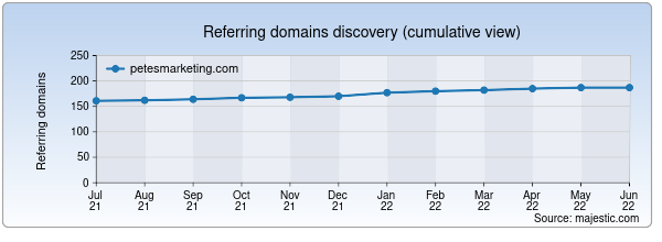 Referring domains for petesmarketing.com by Majestic Seo