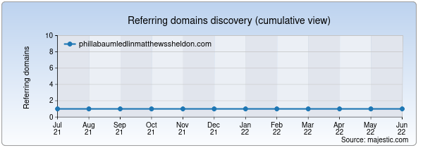 Referring domains for phillabaumledlinmatthewssheldon.com by Majestic Seo