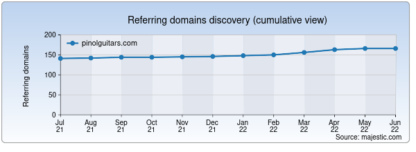 Referring domains for pinolguitars.com by Majestic Seo