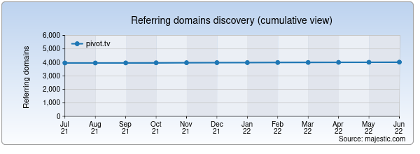 Referring domains for pivot.tv by Majestic Seo