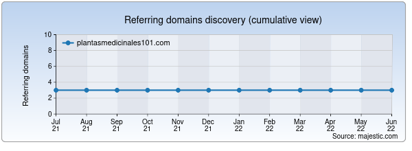 Referring domains for plantasmedicinales101.com by Majestic Seo
