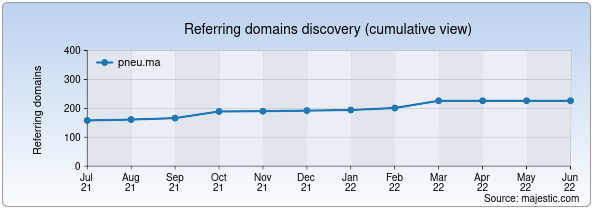 Referring domains for pneu.ma by Majestic Seo