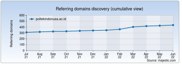 Referring domains for poltekindonusa.ac.id by Majestic Seo