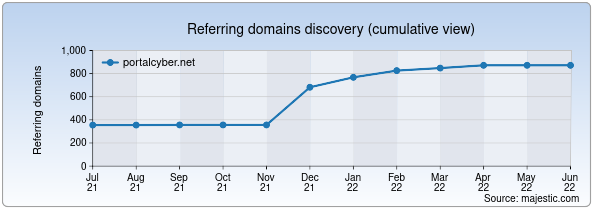 Referring domains for portalcyber.net by Majestic Seo