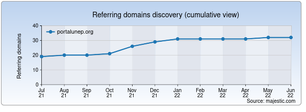 Referring domains for portalunep.org by Majestic Seo