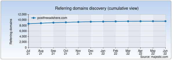 Referring domains for postfreeadshere.com by Majestic Seo