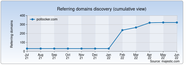 Referring domains for potlocker.com by Majestic Seo