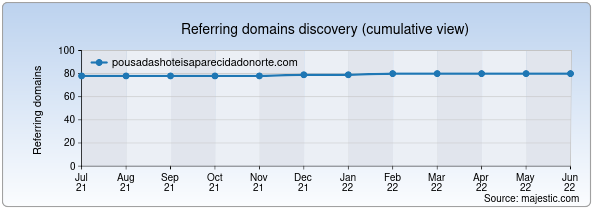 Referring domains for pousadashoteisaparecidadonorte.com by Majestic Seo