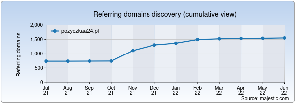 Referring domains for pozyczkaa24.pl by Majestic Seo