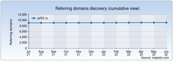 Referring domains for pr52.ru by Majestic Seo