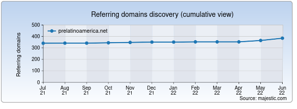 Referring domains for prelatinoamerica.net by Majestic Seo