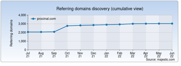 Referring domains for procinal.com by Majestic Seo