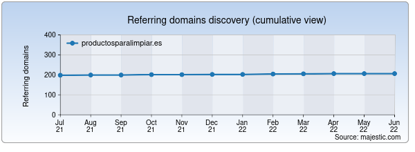 Referring domains for productosparalimpiar.es by Majestic Seo
