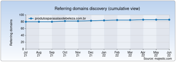 Referring domains for produtosparasalaodebeleza.com.br by Majestic Seo