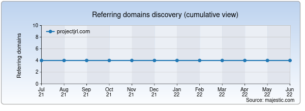 Referring domains for projectjrl.com by Majestic Seo