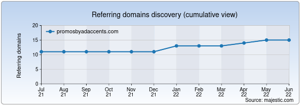 Referring domains for promosbyadaccents.com by Majestic Seo